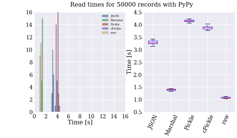 Read Speed Test with PyPy